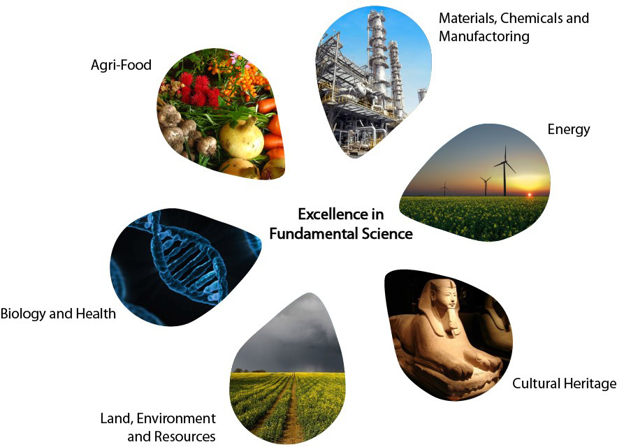 Scheme - Excellence in Fundamental Science: Materials, Chemicals and manufactoring, energy, cultural heritage, land, environment and resources, biology and health, agri-food