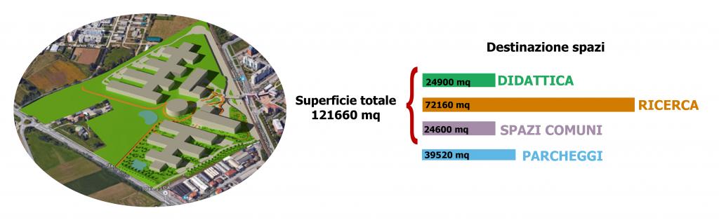 Rendering del Polo Scientifico di Grugliasco e alcuni dati: superficie di 121660 mq suddivisi in: 24900mq per la didattica, 72160mq per la ricerca, 24600mq per gli spazi comuni, 39520mq per i parcheggi