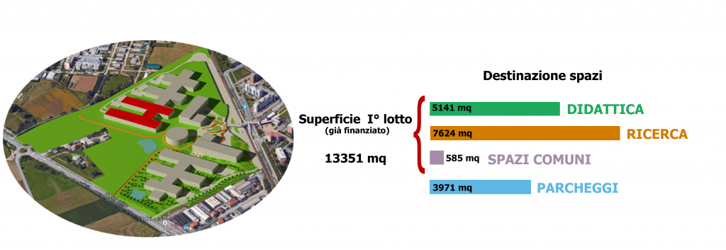 Rendering del Nuovo Polo Scientifico di Grugliasco con l'evidenza del !°lotto (già finanziato). La superficie totale è di 13351 mq suddivisi in: 5141m1 di didattica, 7624mq di ricerca, 585 mq di spazi comuni, 3971mq di parcheggi.