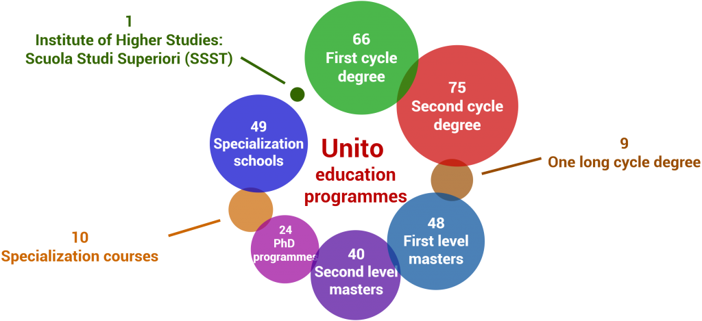 UniTo education programmes: 66 first cycle degree, 75 second cycle degree, 9 One long cycle degree, 48 First level masters, 40 second level masters, 24 Phd programmes, 10 specialization courses, 49 specialization schools, 1 institute of higher studies: Scuola Studi Superiori (SSST)