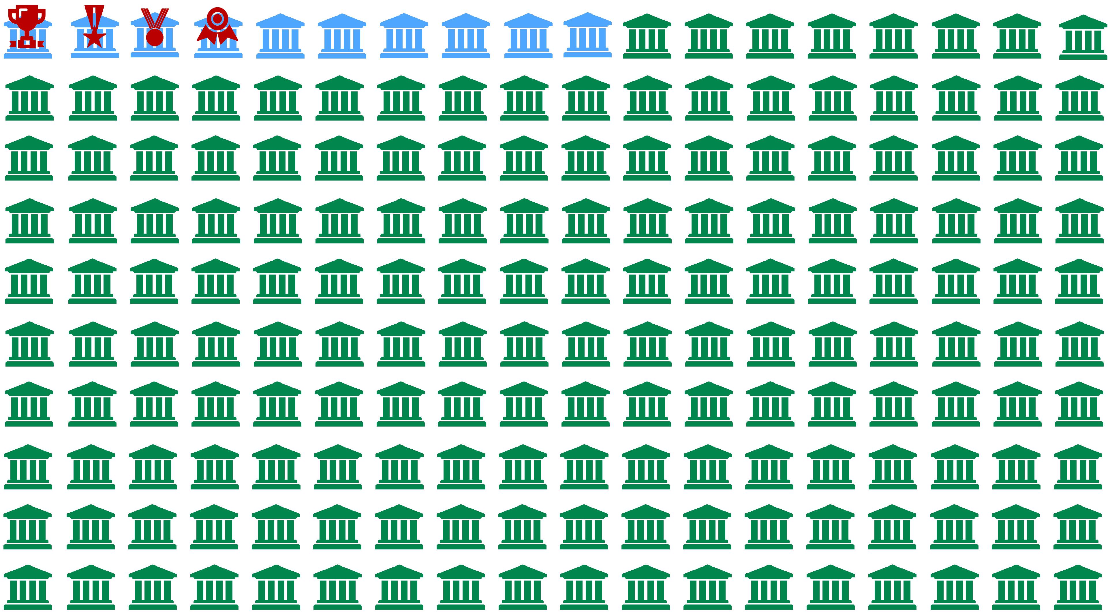Grafico che rappresenta la distribuzione delle università rispetto alla classifica dai migliori ai peggiori